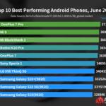 Antutuグローバルランキングが更新。XiaomiとOnePlusが独占状態に