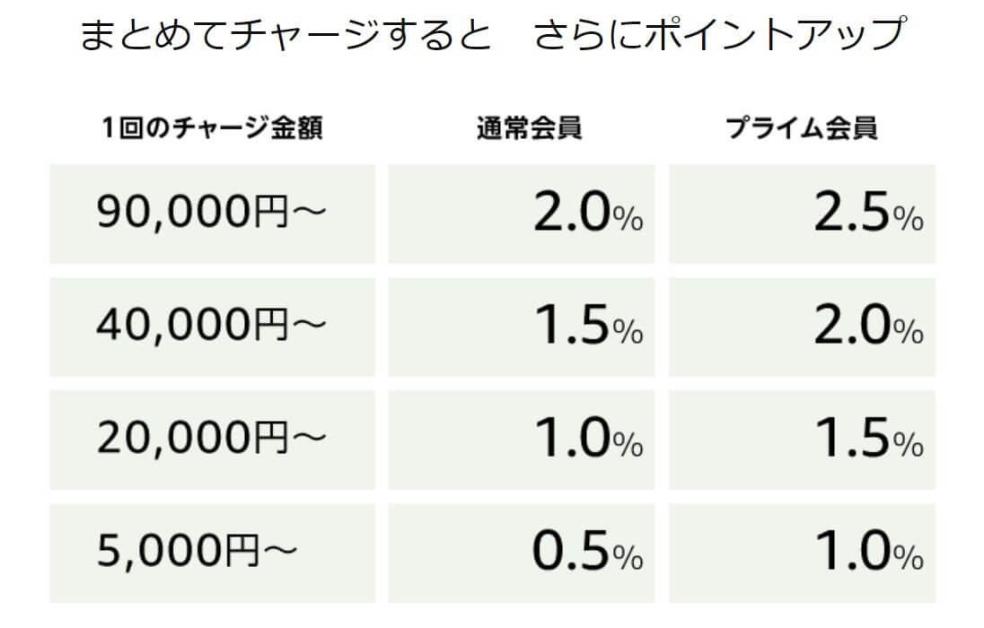 Amazonチャージを利用すれば最大2.5%還元を受けられる