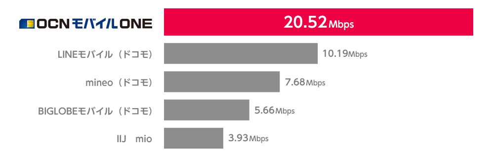 格安SIM OCNモバイルONEの通信速度は第三者調査で第一位