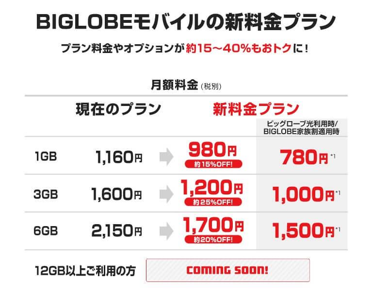 格安SIMのBIGLOBEモバイルなら音声通話SIMが980円~利用できる!