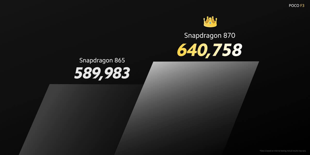 Snapdragon 870はSnapdragon 865を大幅に上回る高性能