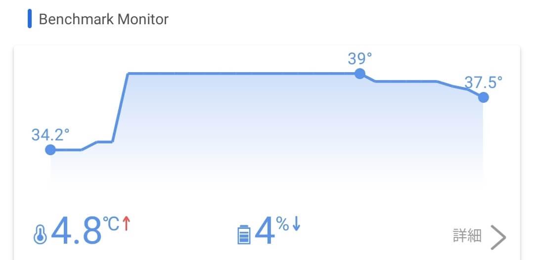 Xiaomi POCO F3 5GはXiaomi Mi 11より温度の上昇が低く安定して動作している