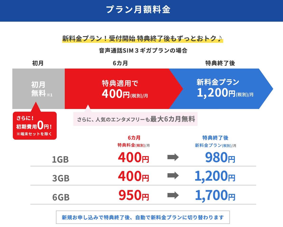 BIGLOBEモバイルなら契約翌日から6ヶ月間は最大750円の割引!