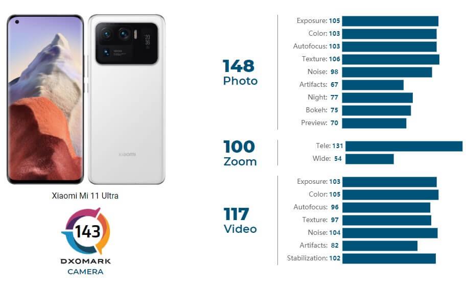 Xiaomi Mi 11 UltraはDxOMarkで世界一のスコアを獲得
