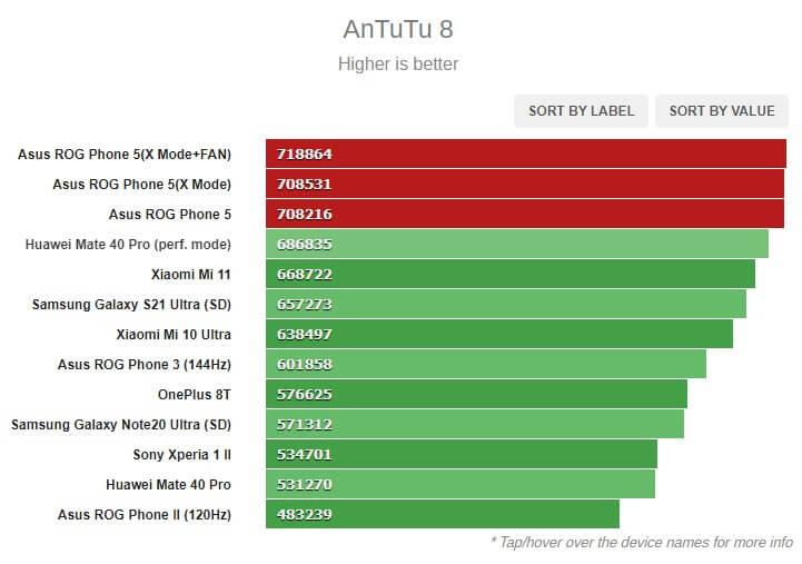 ROG Phone 5 Antutu 8