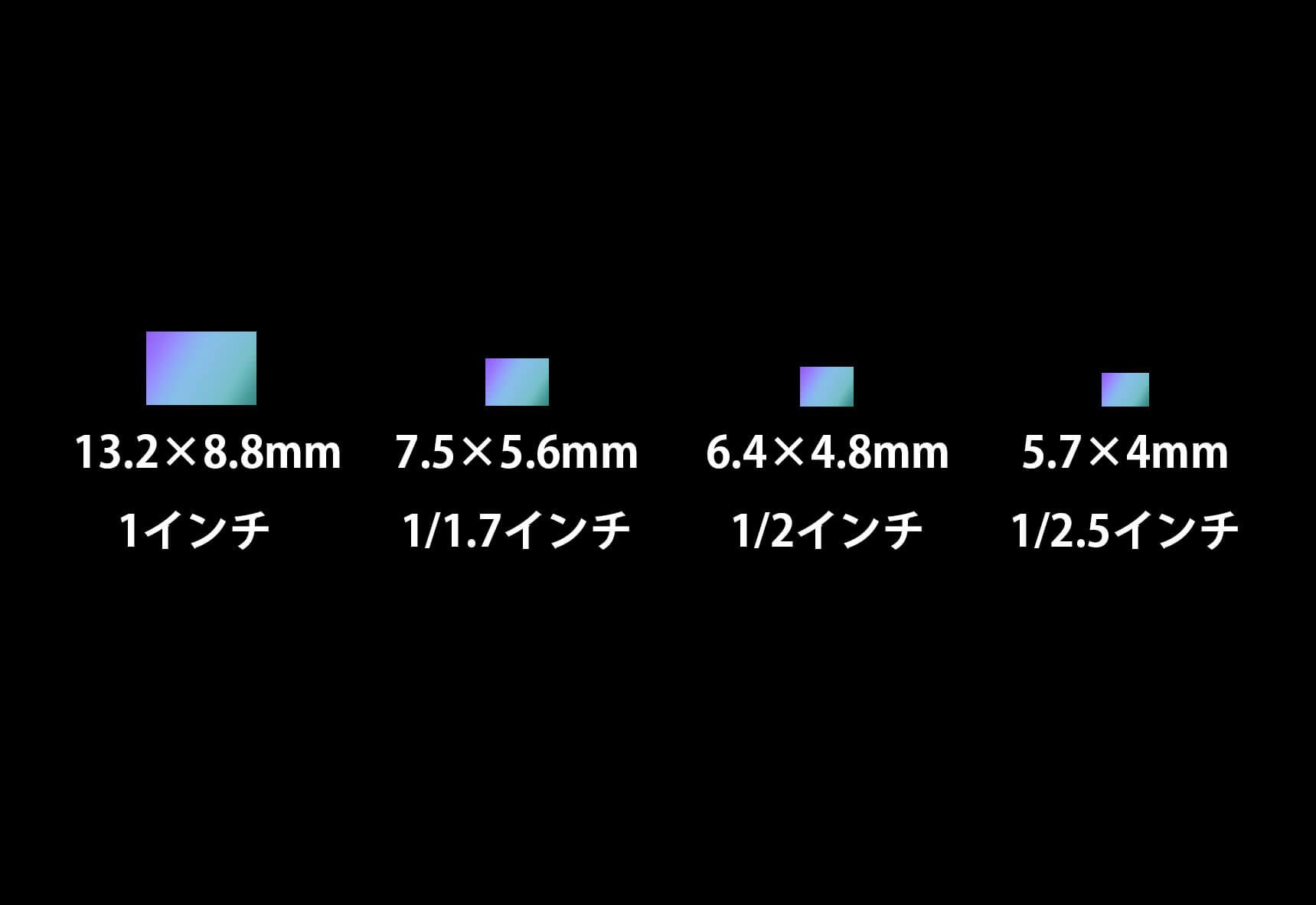 Samsung HM2は1/1.52インチ。Find X3 Proが搭載しているSONY IMX 766より大きなサイズ