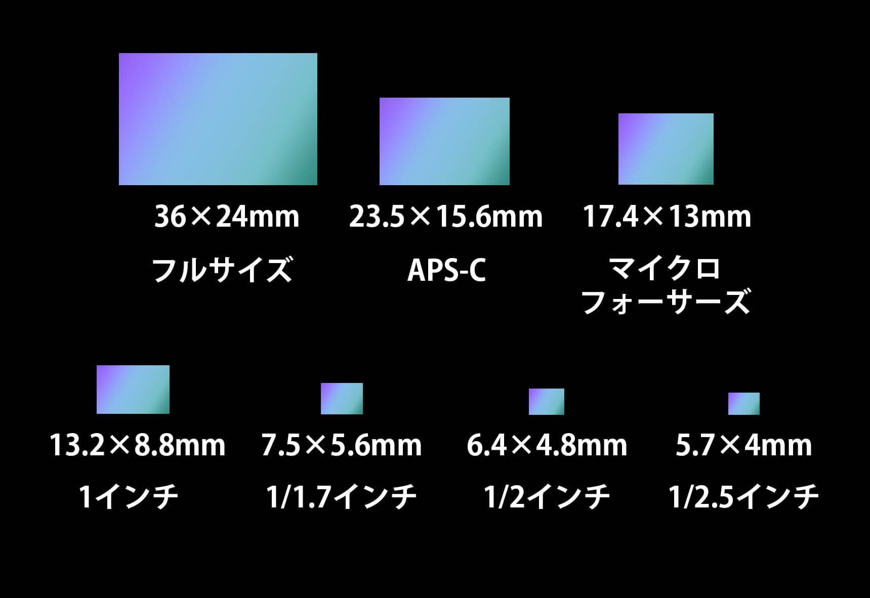 スマートフォンカメラのイメージセンサーは一眼レフと比較して小さい