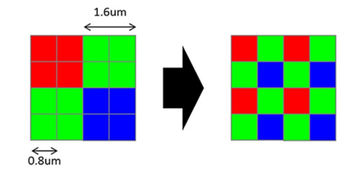 Redmi 9Tはピクセルビニング機能により4つのピクセルを1つに統合。