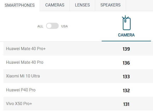 DxOMarkのスマートフォンカメラランキング
