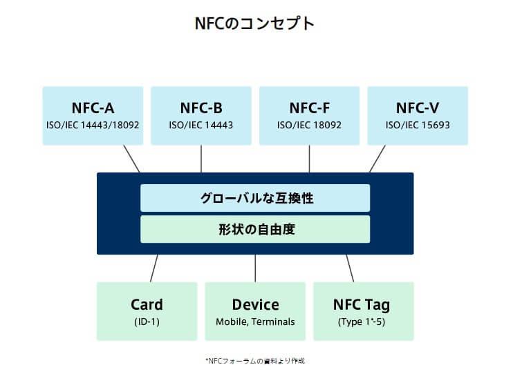 世界で最も流通しているNFC規格はAとB