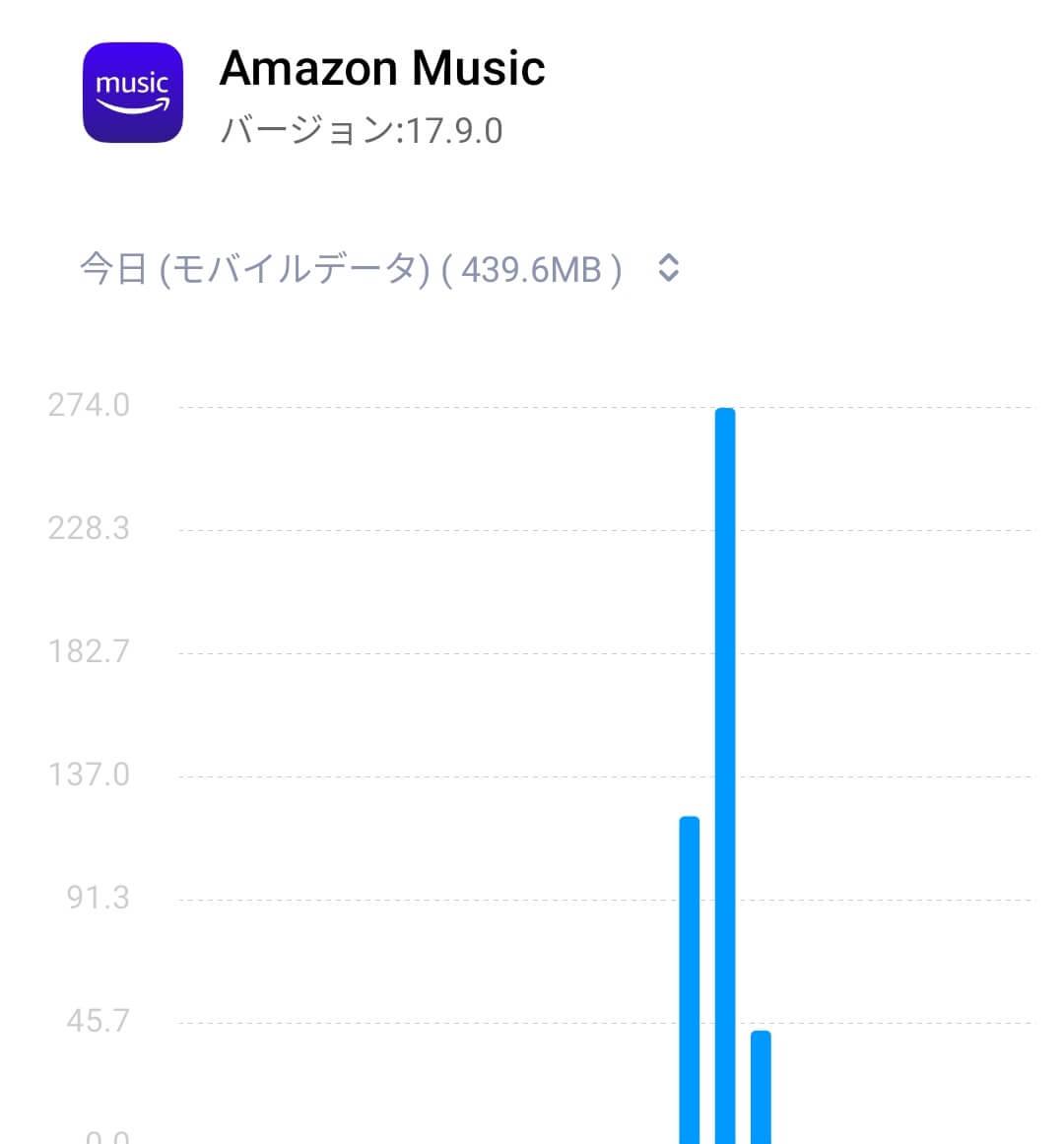 Amazon Music HDを1時間半程度聞いた時に発生するデータ量