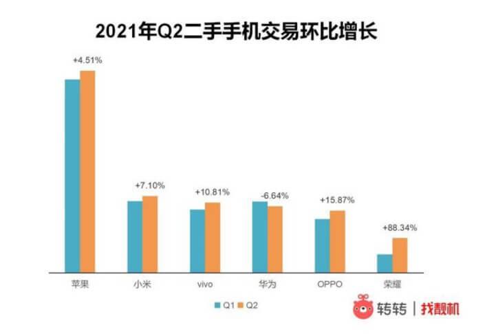 中国中古スマートフォンマーケットシェア