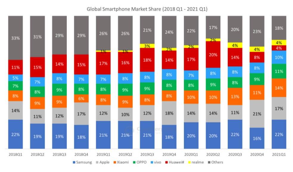 世界スマートフォンシェア率