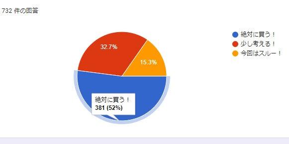 Mi 11 Lite 5Gアンケート調査