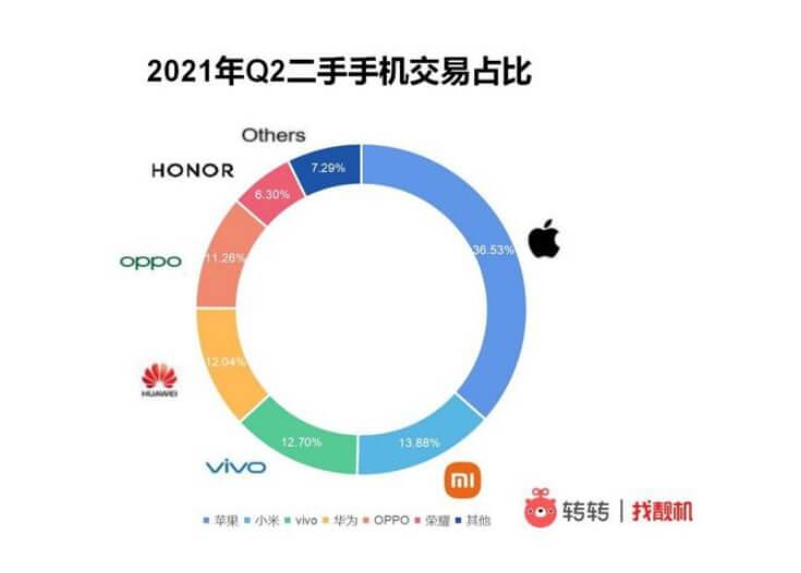 中国中古スマートフォン市場シェア