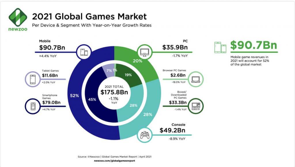 モバイルゲームコンテンツ収益