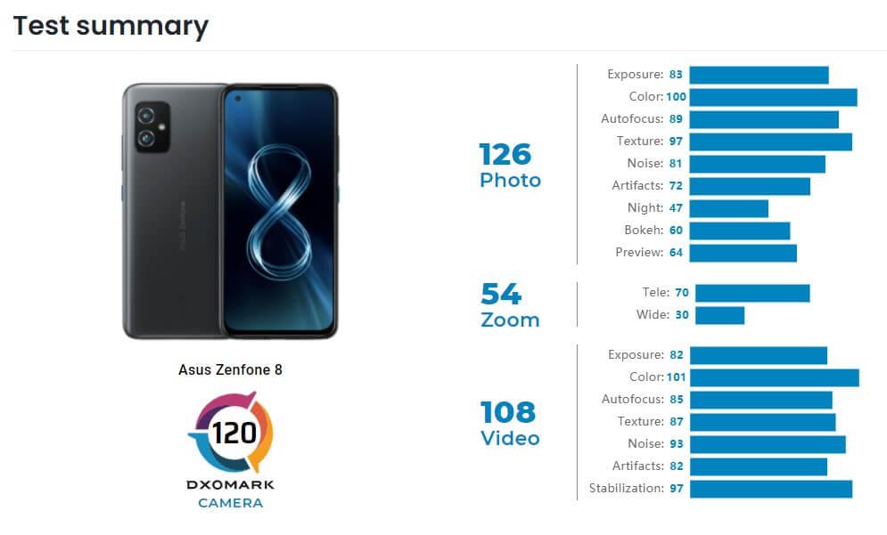 Zenfone 8のスコア