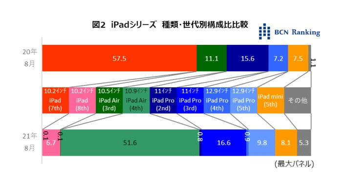 iPad Share