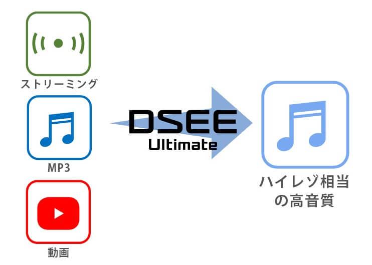 DSEE Ultimate